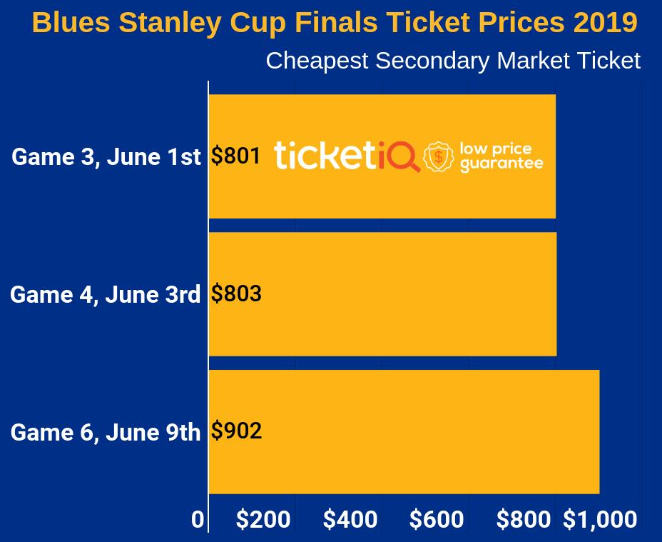 blue-scf-2019-finals