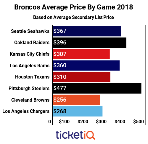 broncos-price-by-game