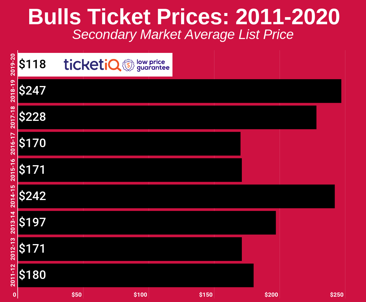 bulls-2011-2020