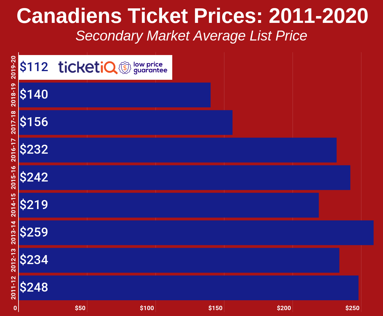 Canadiens Ticket Prices