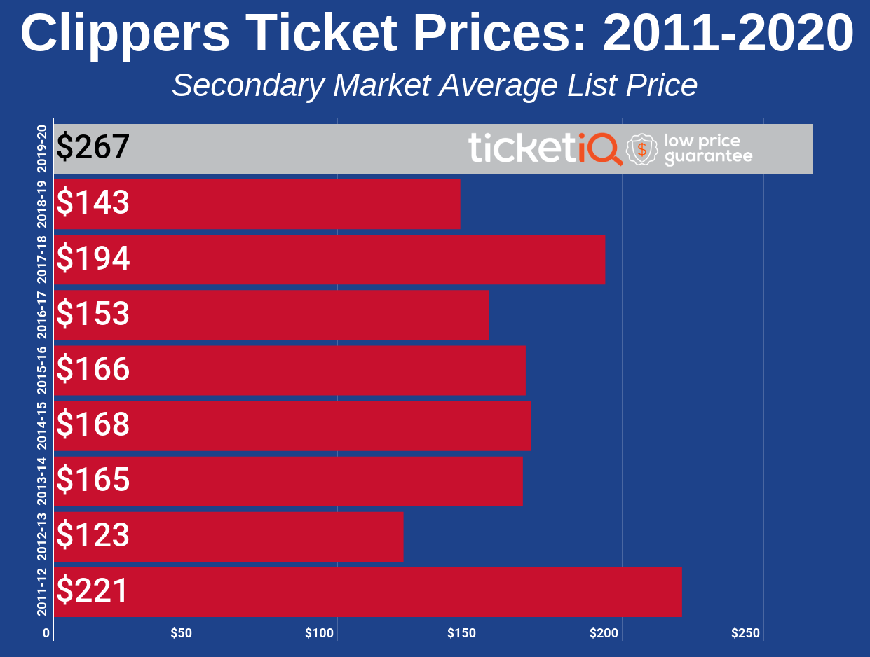 clippers-2011-2020-3