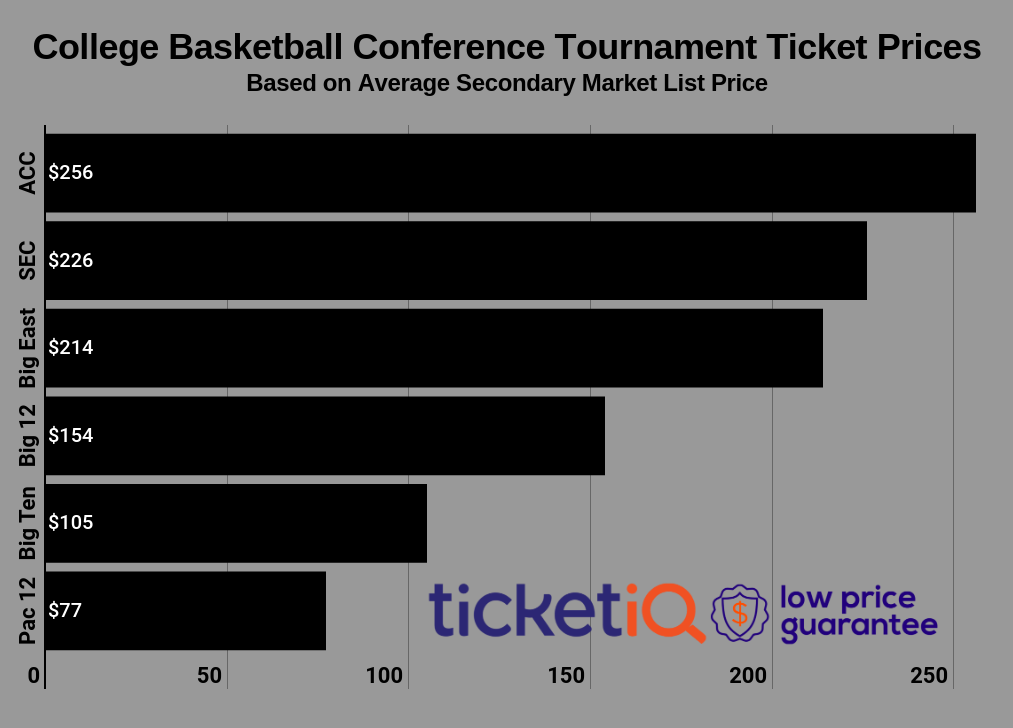college-basketball-conference-tourneys-2019