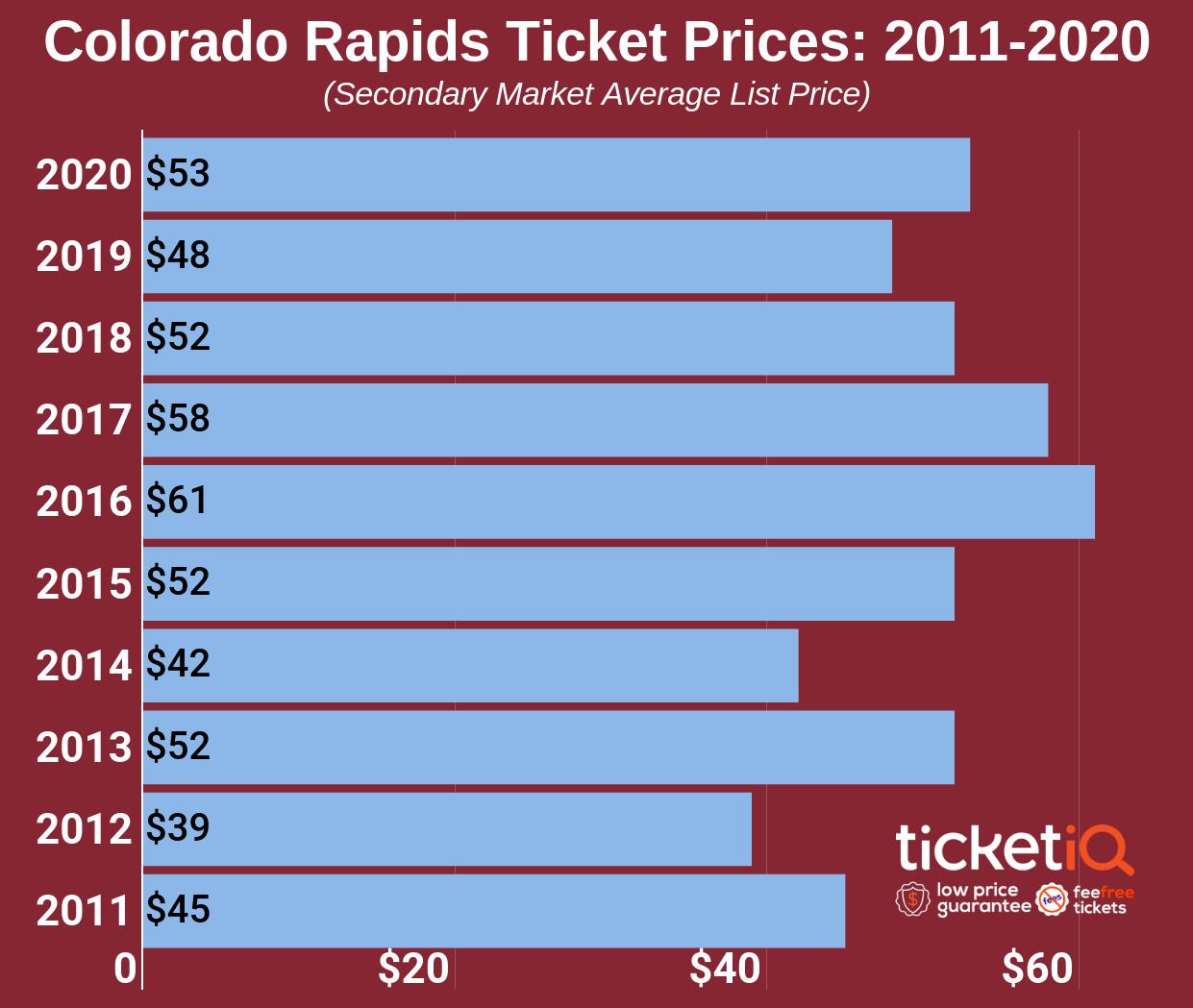 colorado-rapids-2011-2020