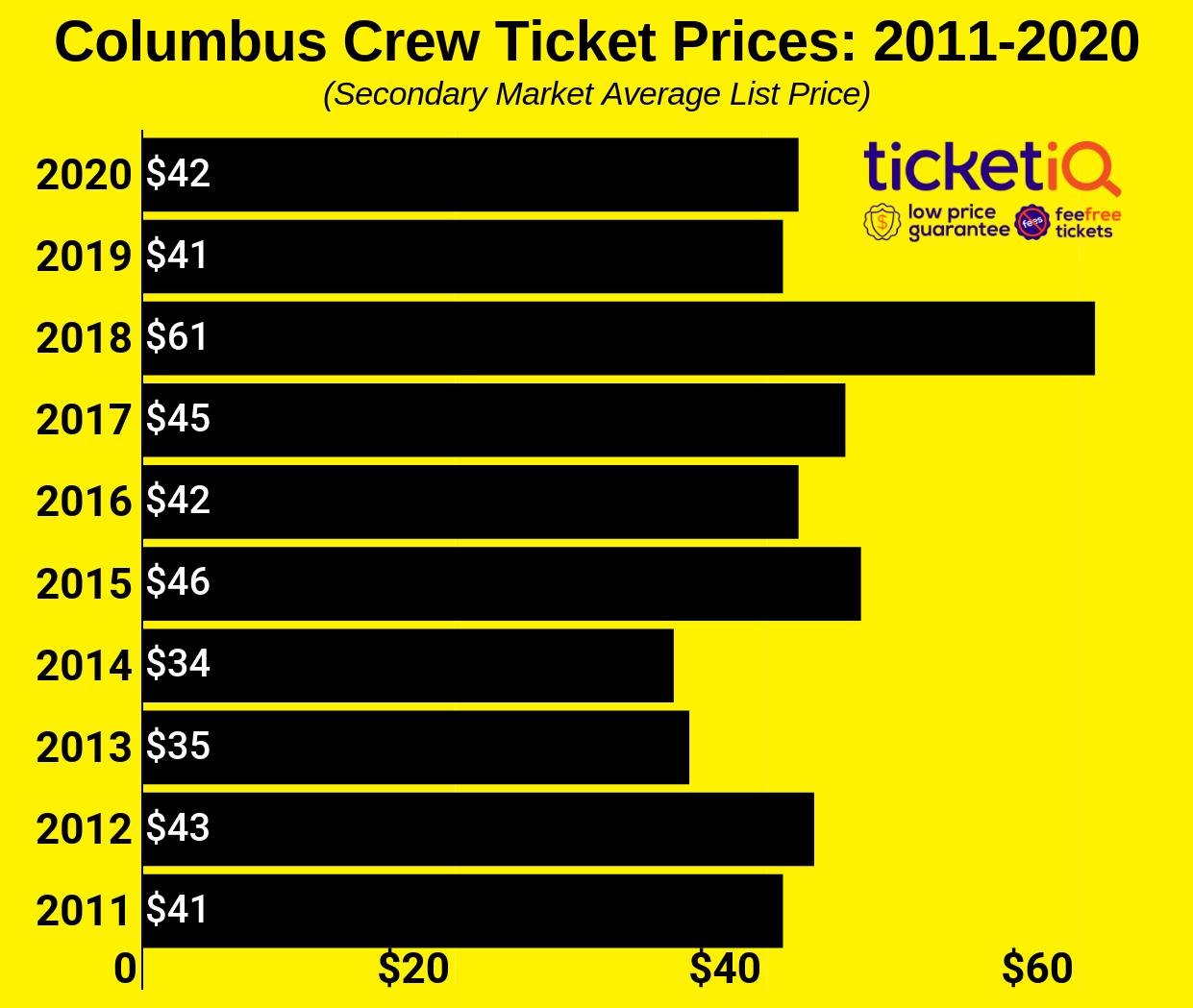 columbus-crew-2010-2020
