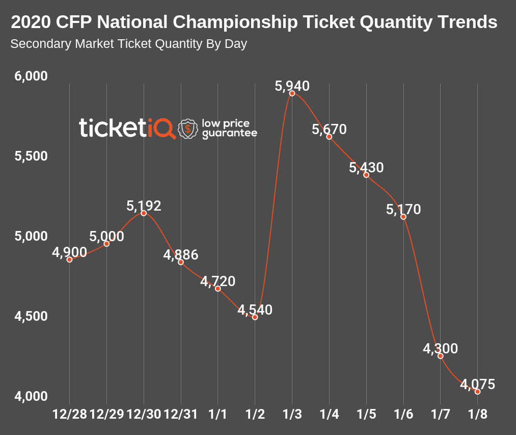 copy-copy-college-football-national-championship-trends-5