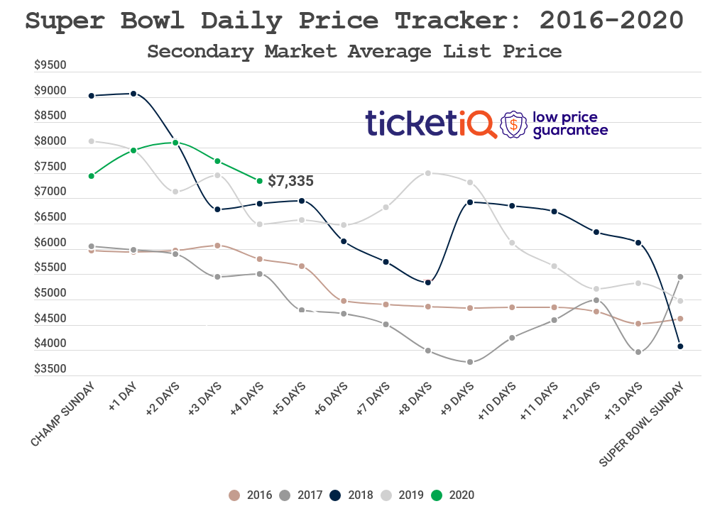 copy-super-bowl-daily-price-tracker-3