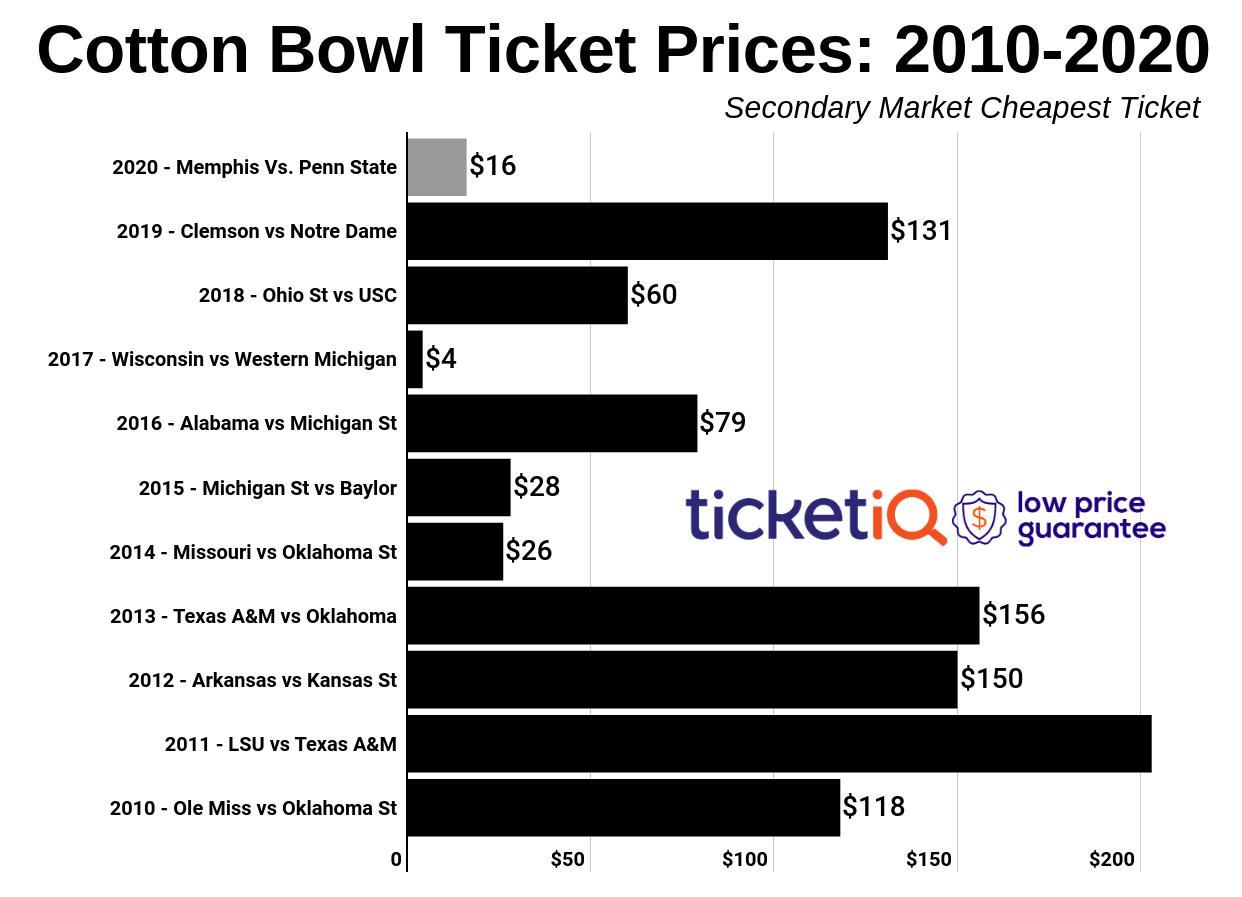 cotton-bowl-2011-2019
