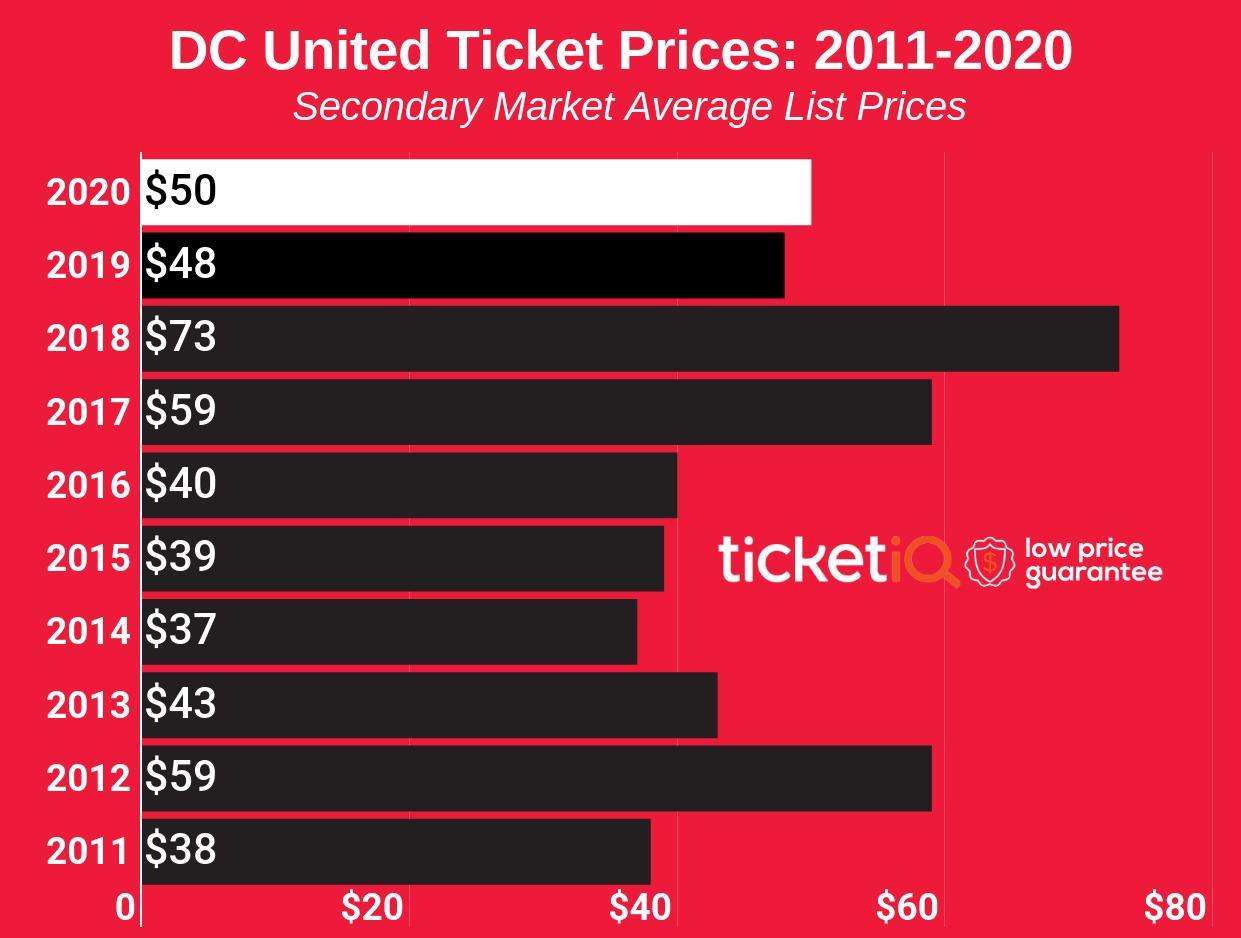 dc-united-ticket-prices-2