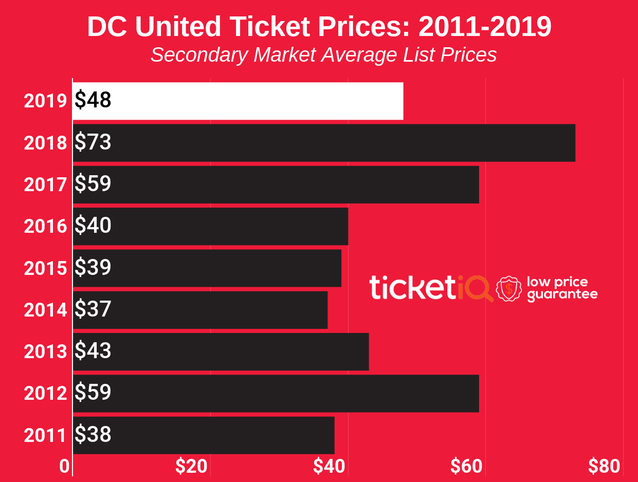 dc-united-ticket-prices