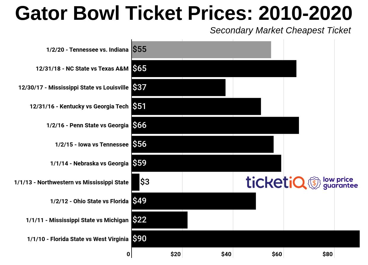 gator-bowl-2010-2019