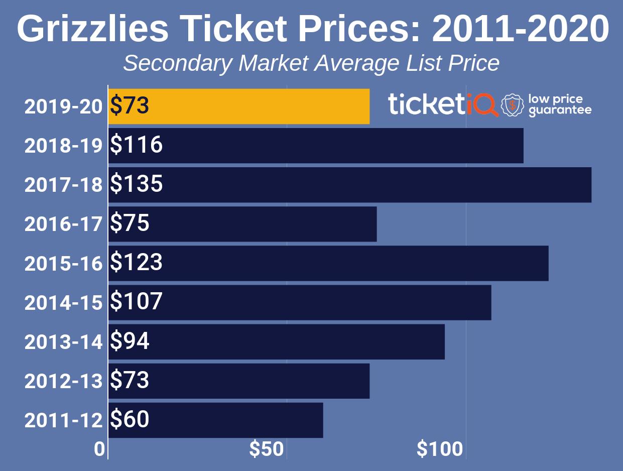 grizzlies-2011-2019