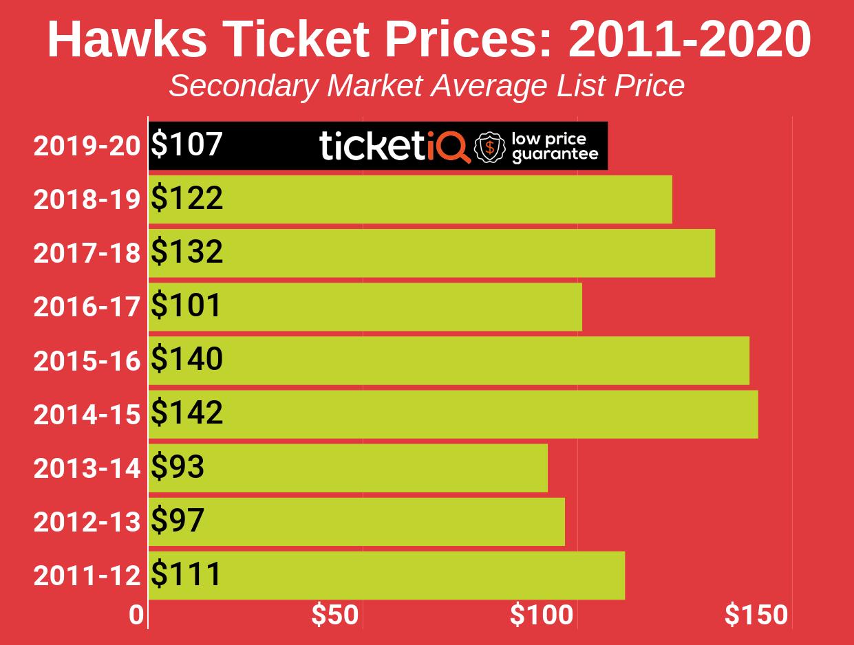 hawks-2011-2020