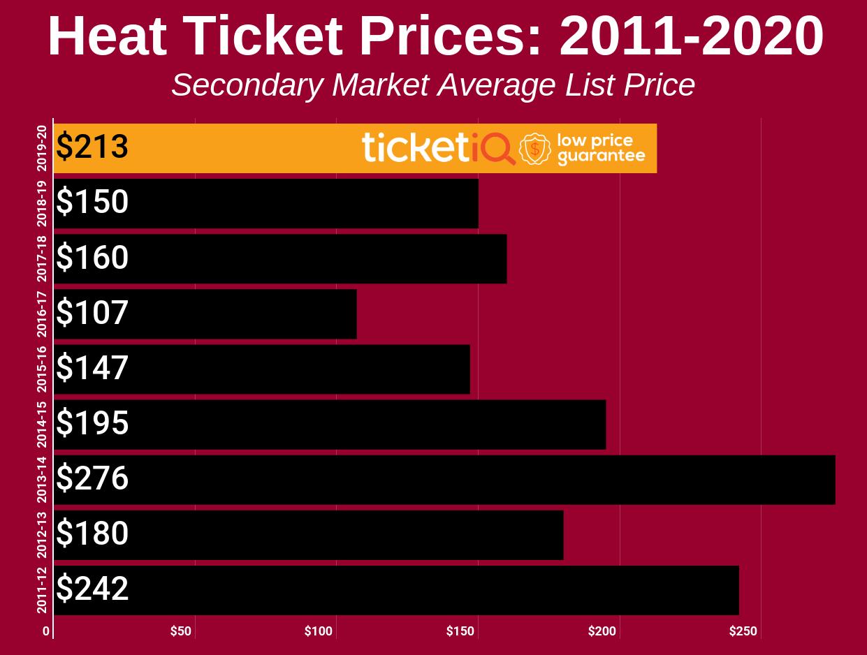 Miami Heat Tickets & Schedule   TicketIQ