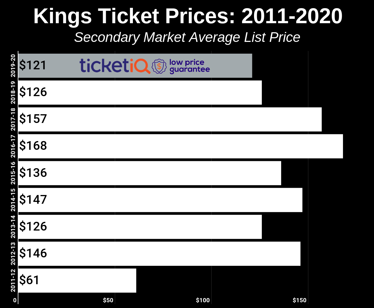 Kings Ticket Prices