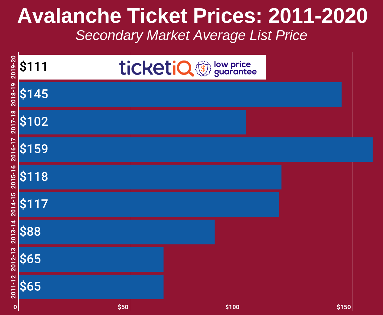 Avalanche Ticket Prices