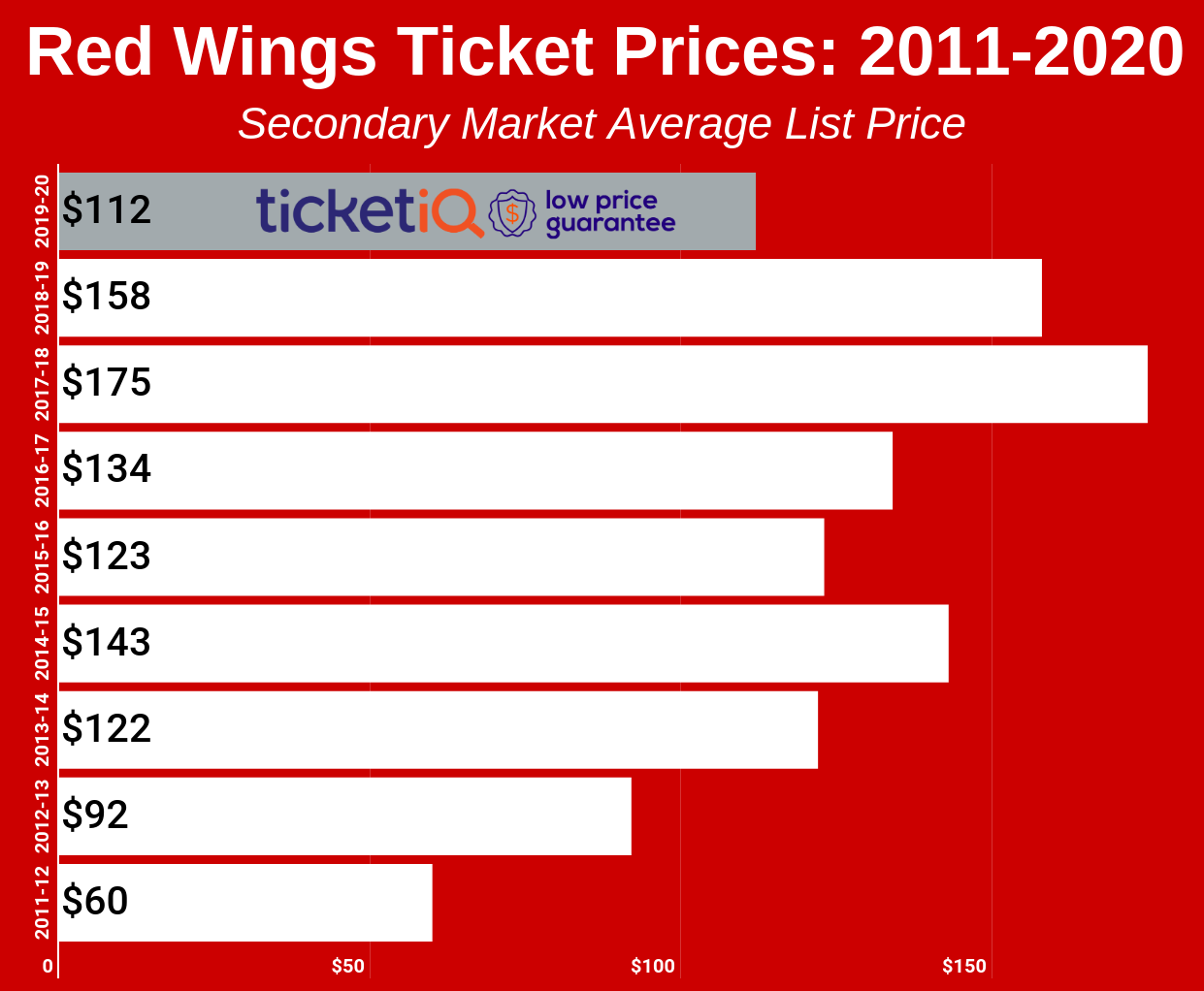 Red Wings Ticket Prices