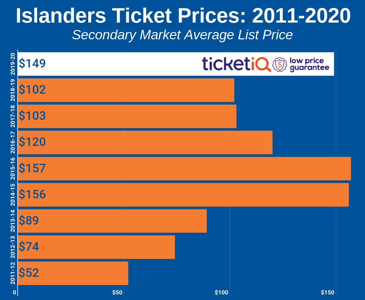 islanders-2011-2020