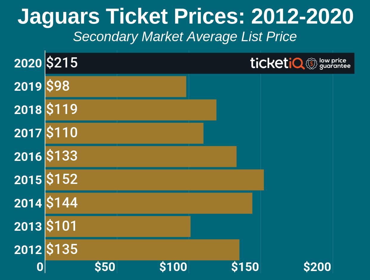 jaguars-2012-2019-2