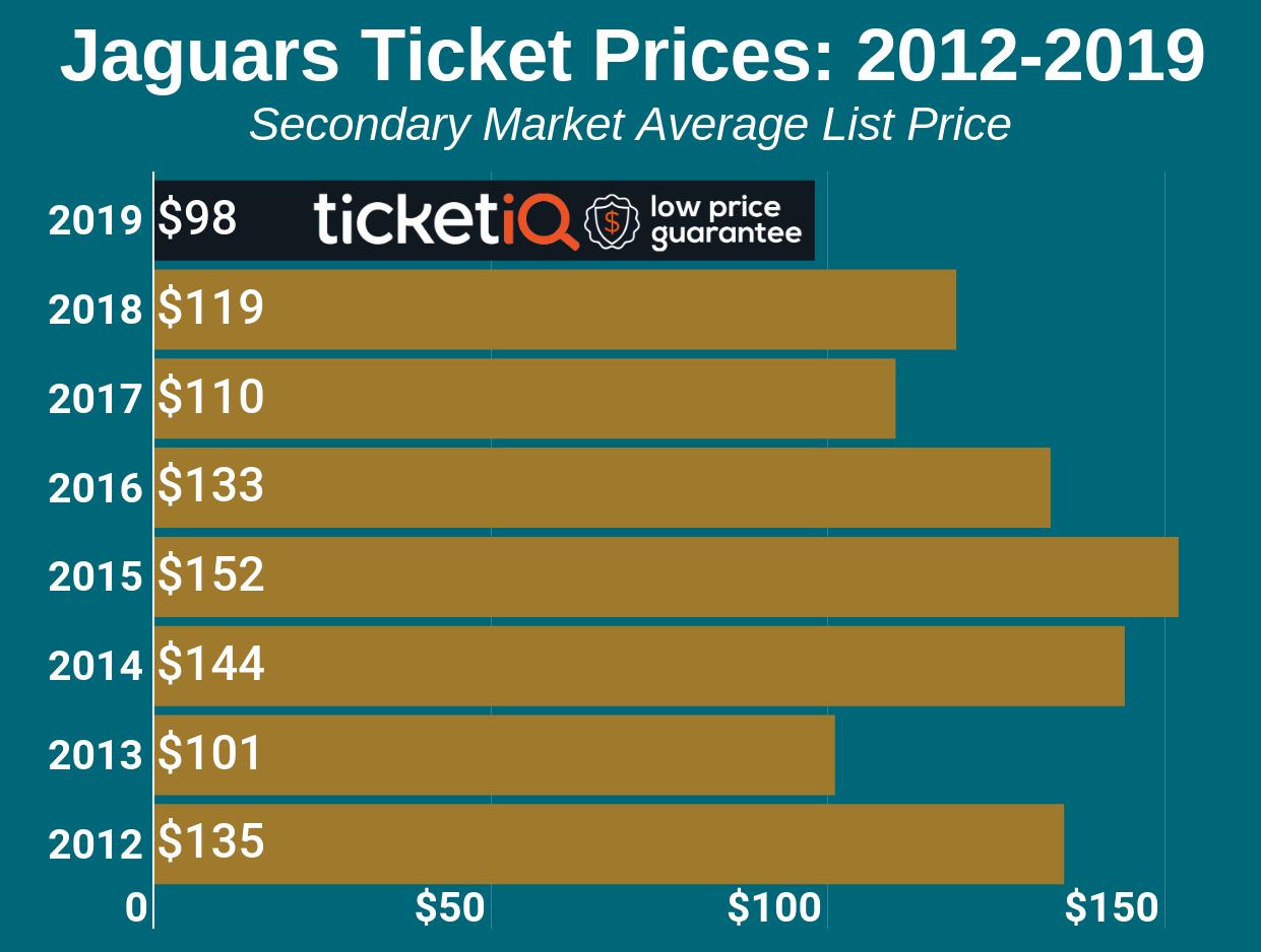 Jacksonville Jaguars Tickets & Schedule   TicketIQ