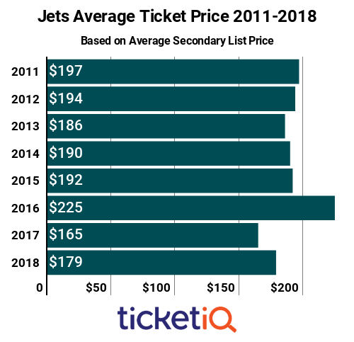 Jets Tickets 2011-2018