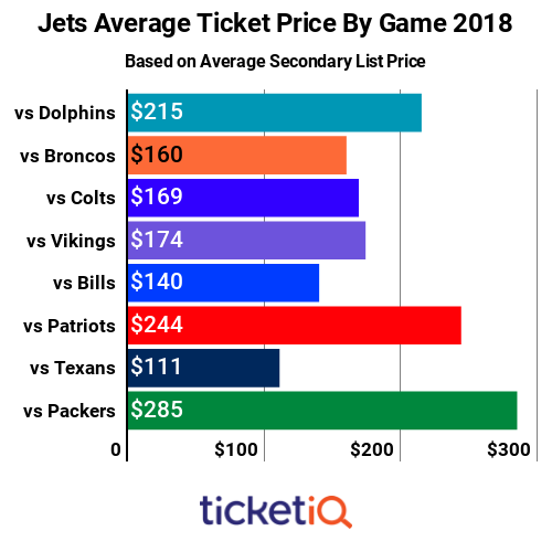 jets ticket prices by game