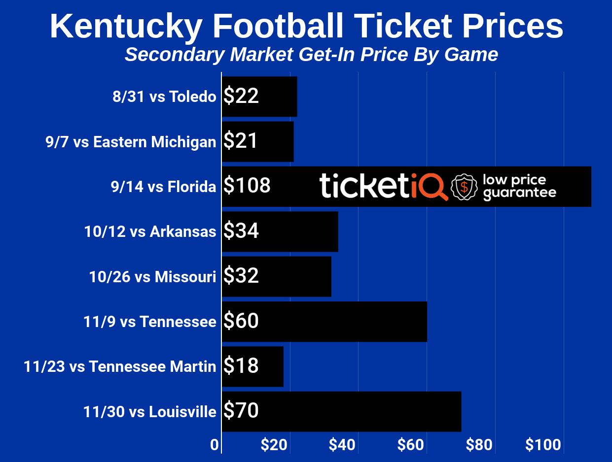 TicketIQ Blog   Kentucky Wildcats Football