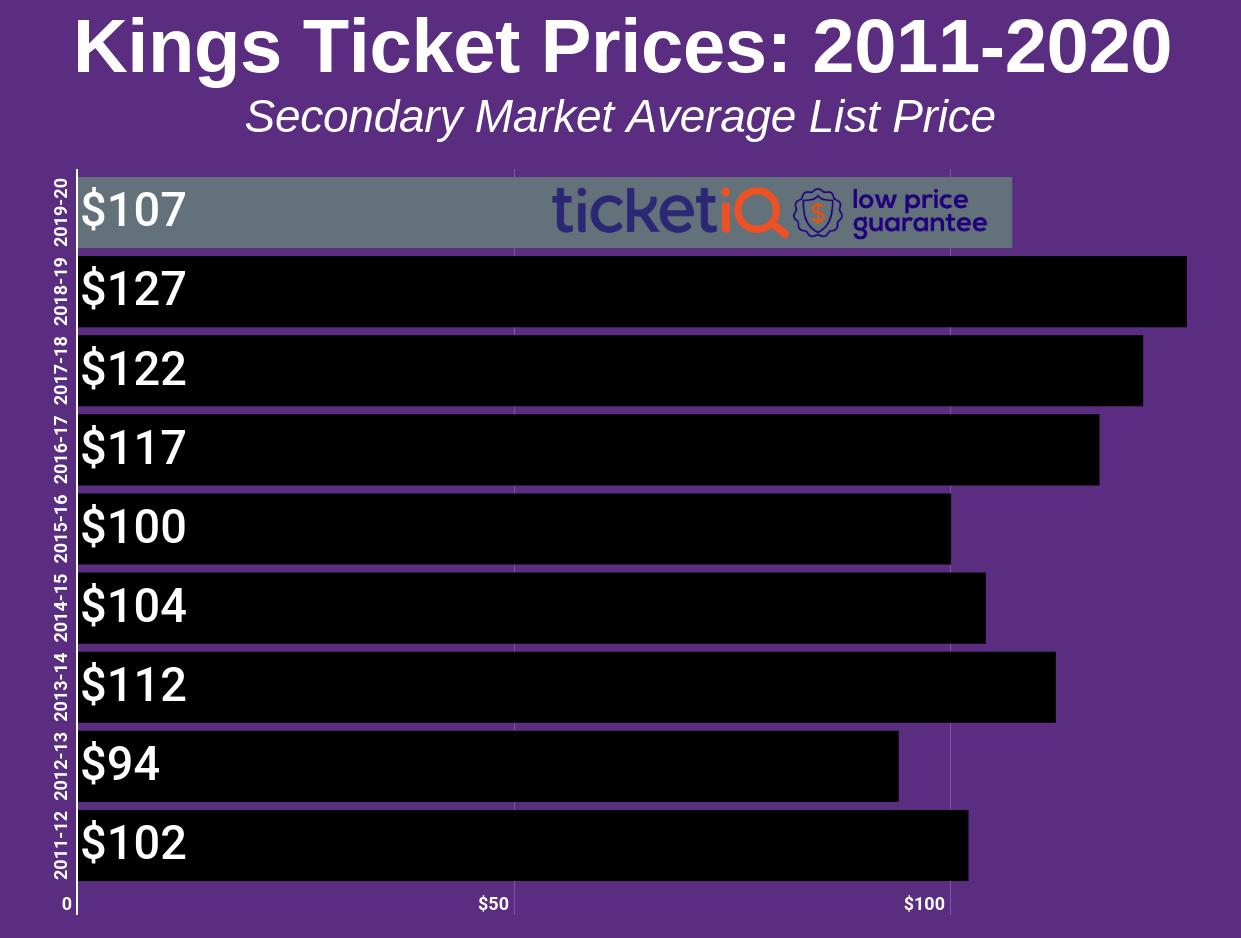 kings-2011-2020-2