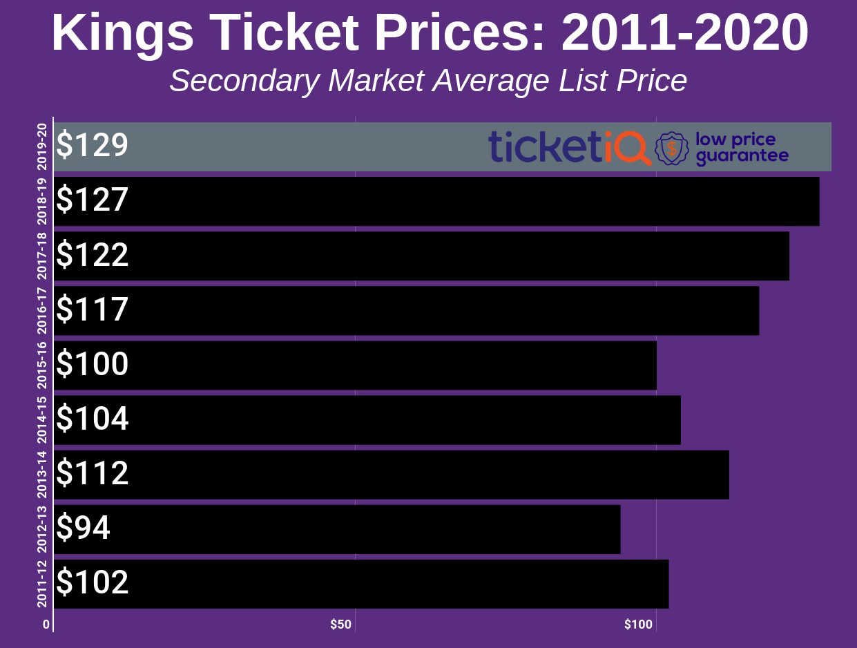 kings-2011-2020