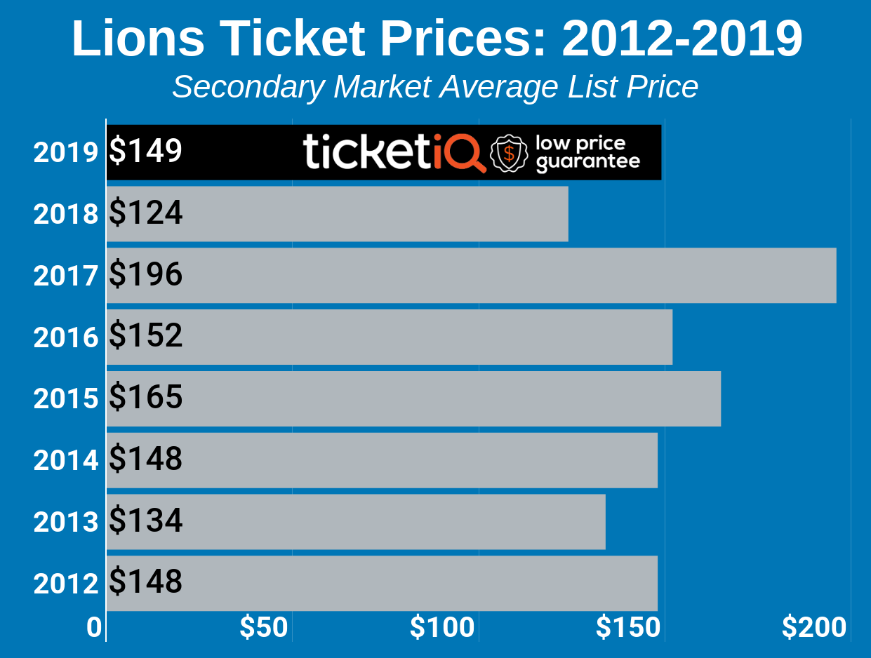 How To Find The Cheapest Detroit Lions Tickets Face Value
