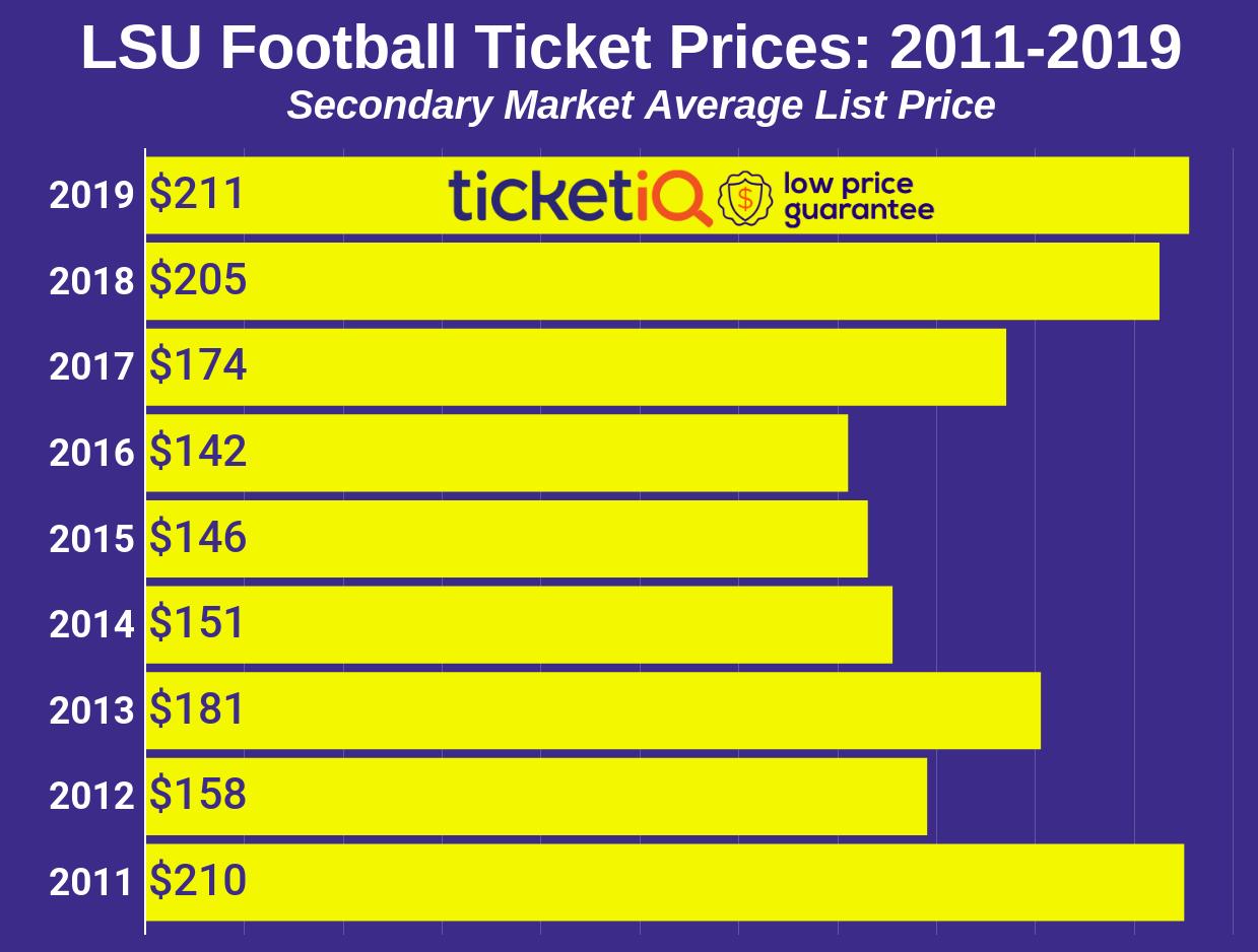 LSU Tigers Football Tickets & Schedule | TicketIQ