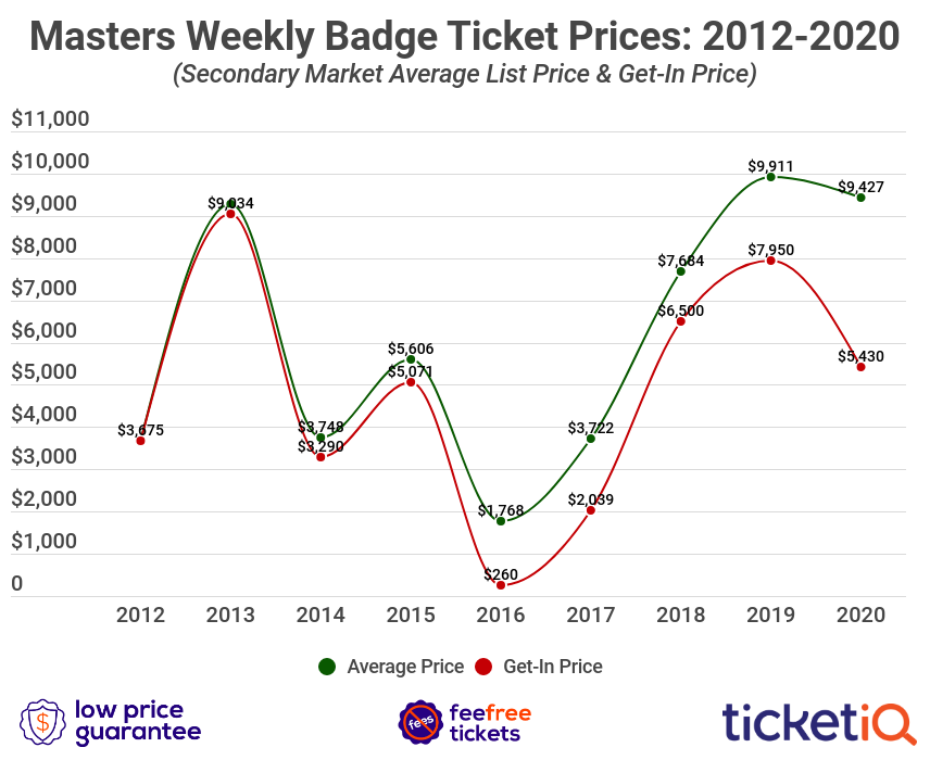 masters-tickets-4
