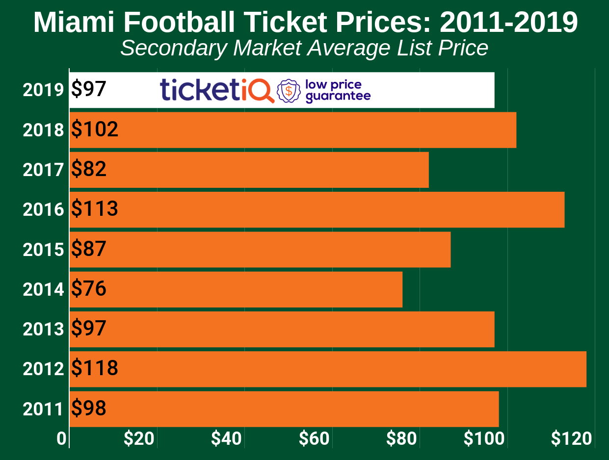 How To Find Cheap Miami Hurricanes Football Tickets +Face Value Options