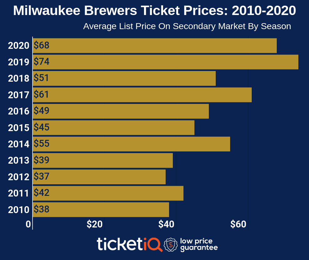 milwaukee-brewers-2010-2020