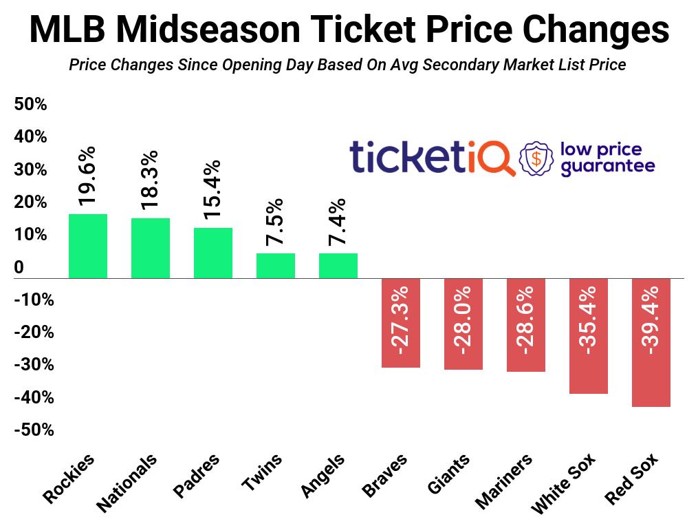 mlb-price-change-midseason-2018-2019-2