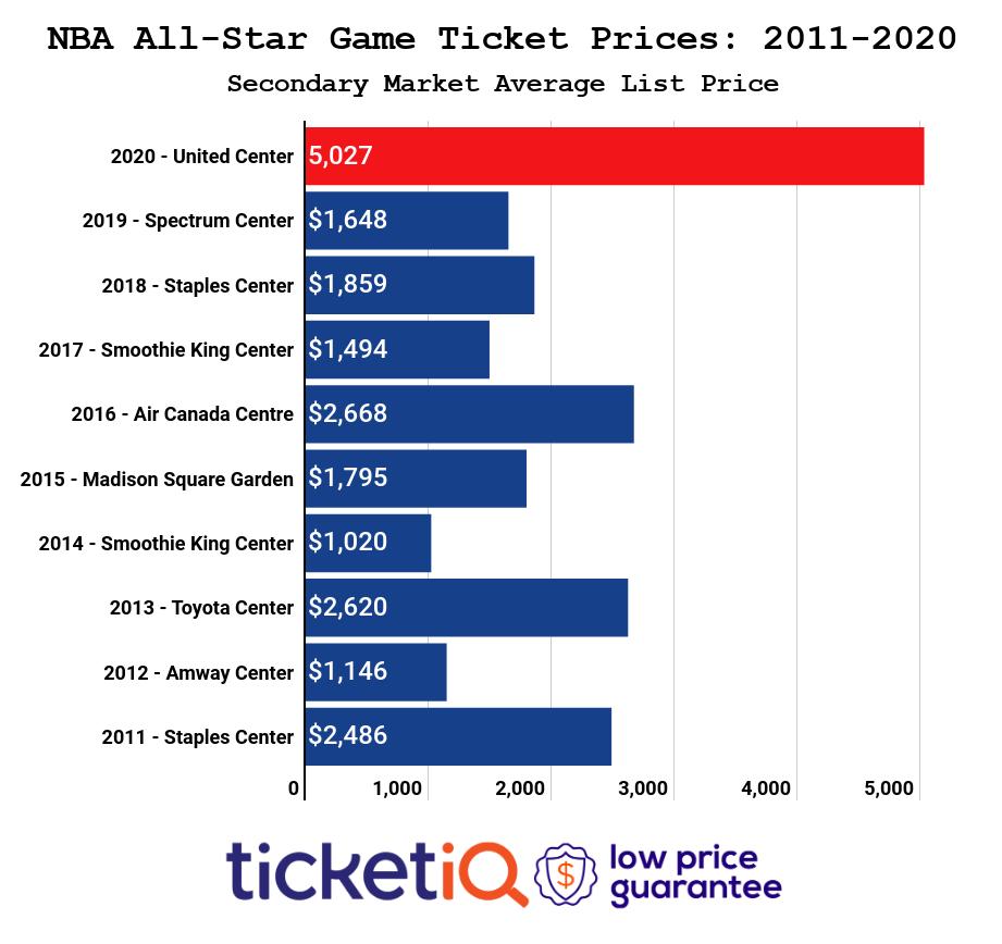 nba-all-star-game-2010-2019-3