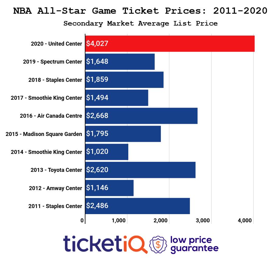 nba-all-star-game-2010-2019-4