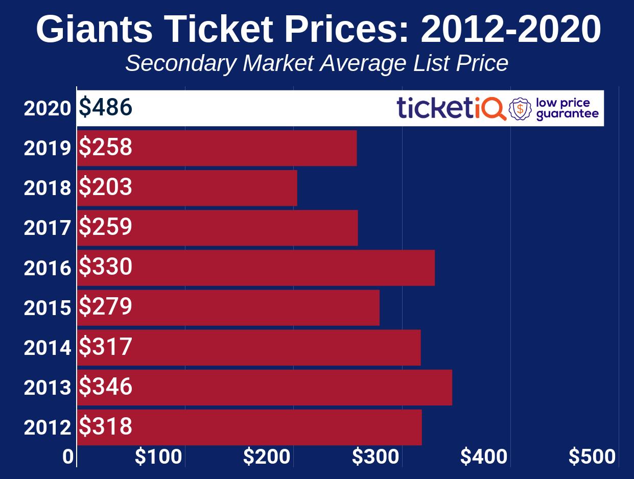 new-york-giants-2010-2020
