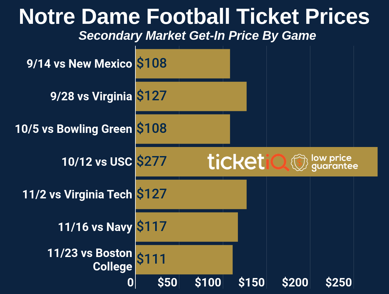 notre-dame-football-2019