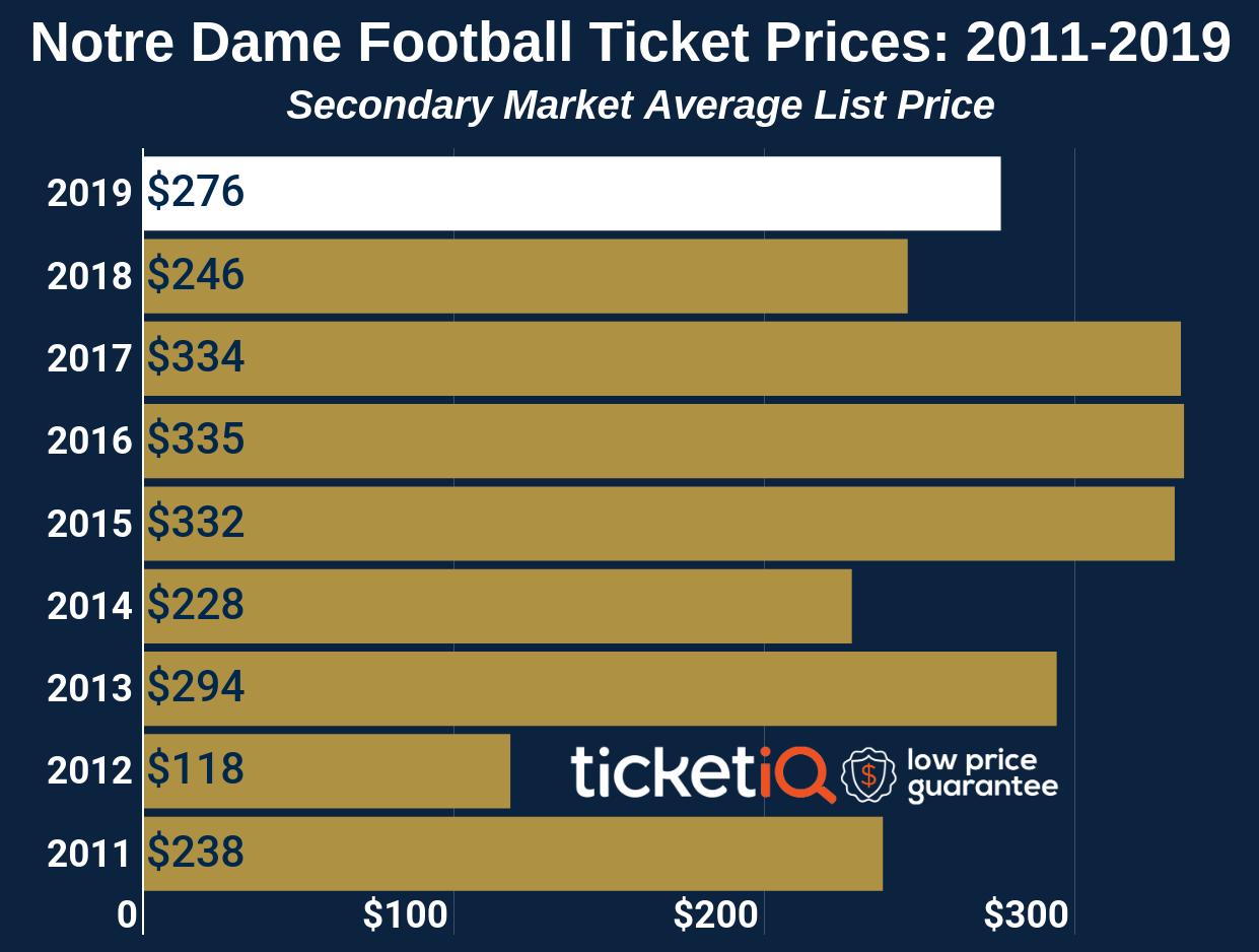 Notre Dame Football Tickets & Schedule | TicketIQ