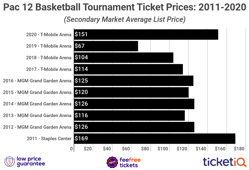 pac-12-tournament-tickets-2010-2020