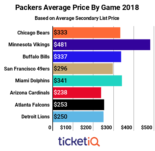packers-by-game-18