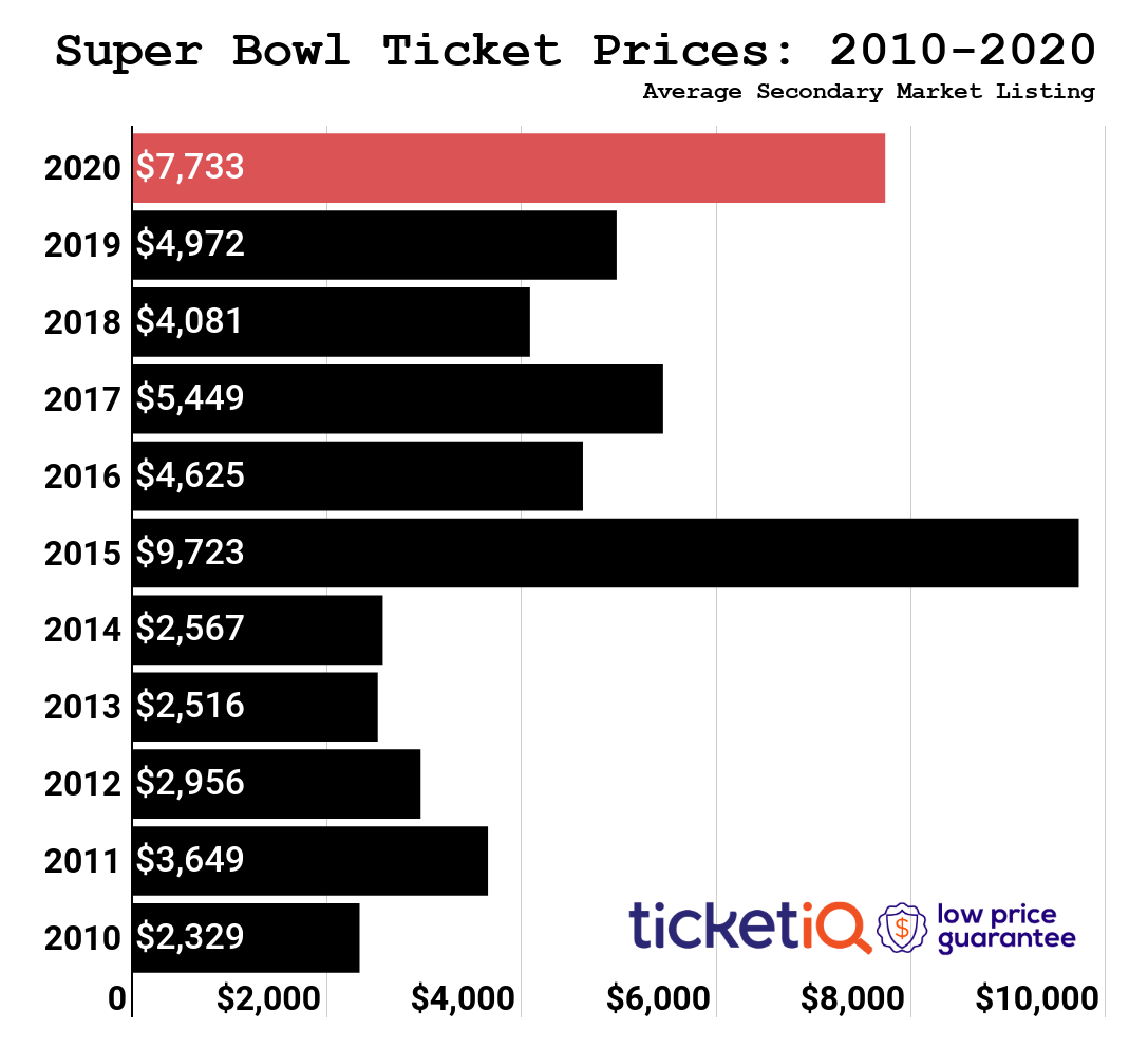 Guess how much the most expensive ticket for the Super Bowl is.  TicketIQ