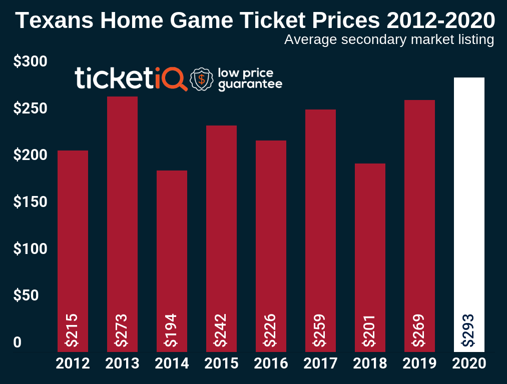 How To Find The Cheapest Houston Texans Tickets + Face Price Options