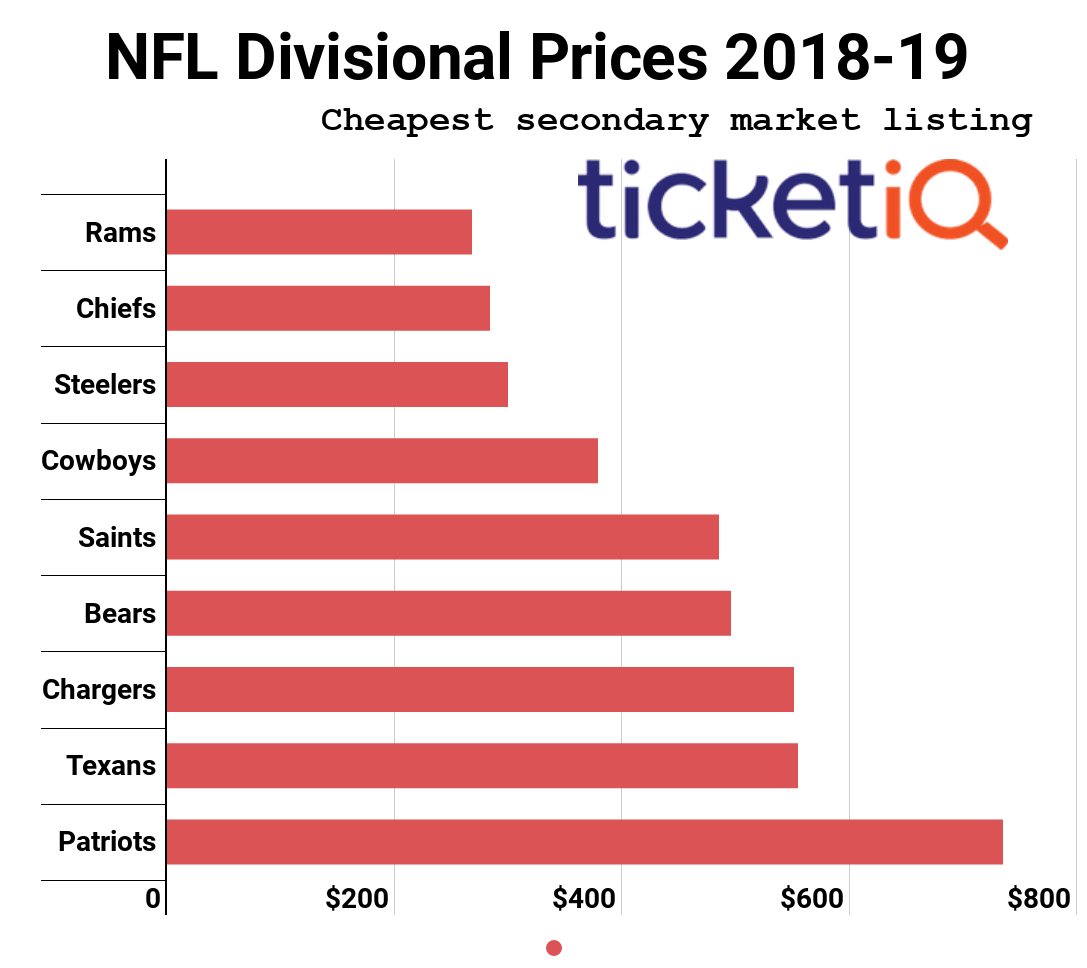 71039ac5 While Patriots vs Rams Super Bowl Tickets Aren't Cheap, There's A ...