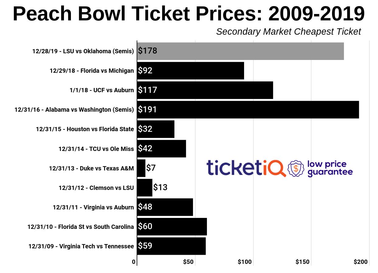 peach-bowl-2010-2019