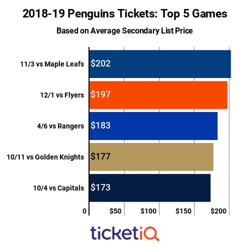Top 5 Games On Penguins Schedule