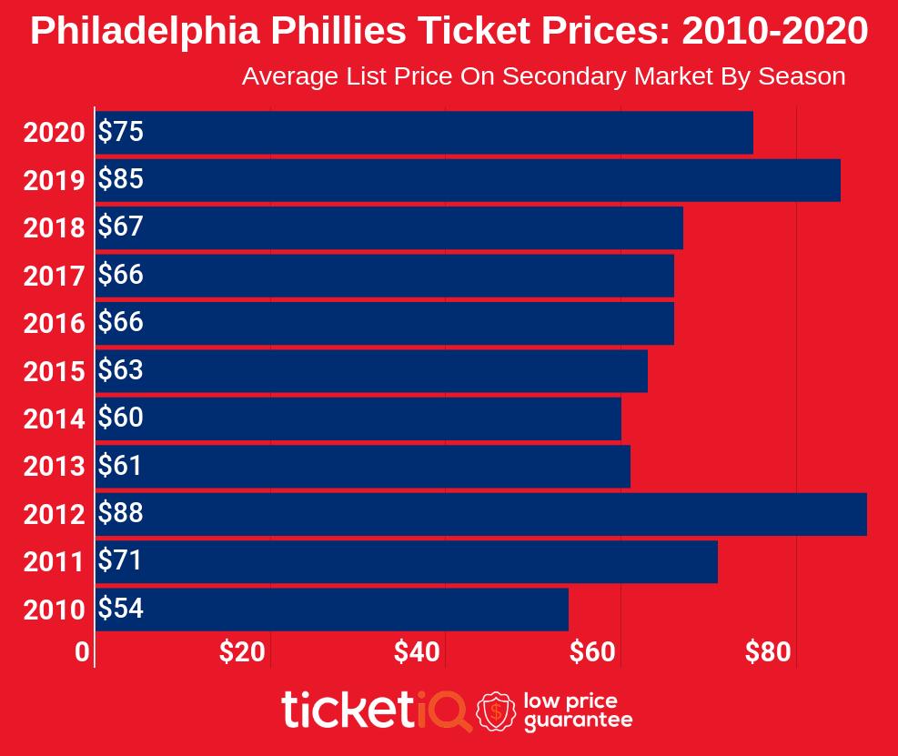 philadelphia-phillies-2010-2020