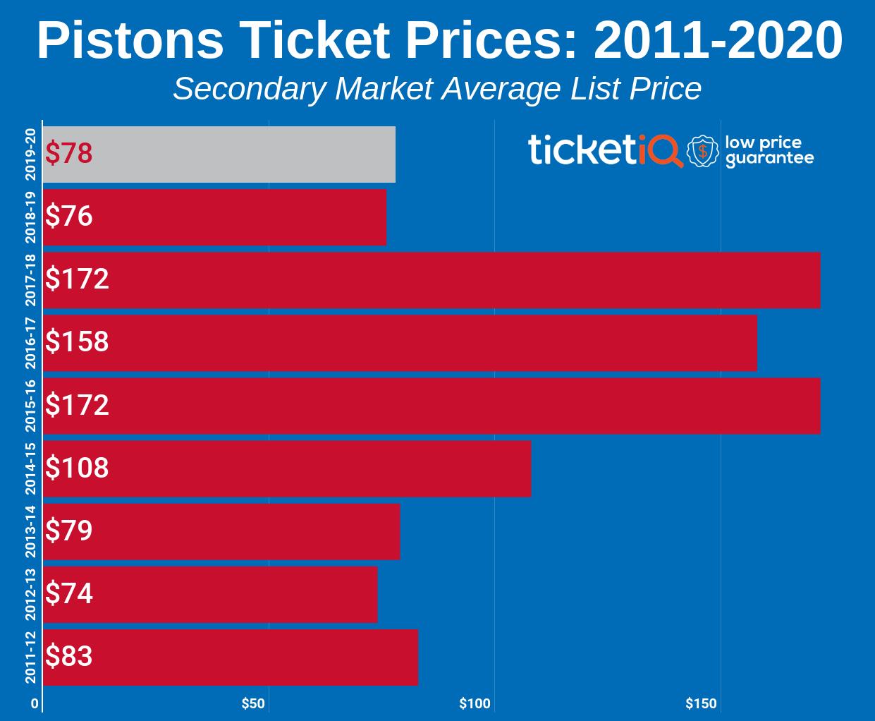 Detroit Pistons Tickets Schedule Ticketiq