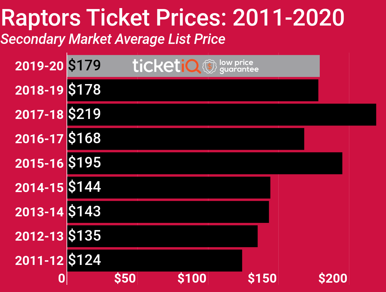 raptors ticket prices