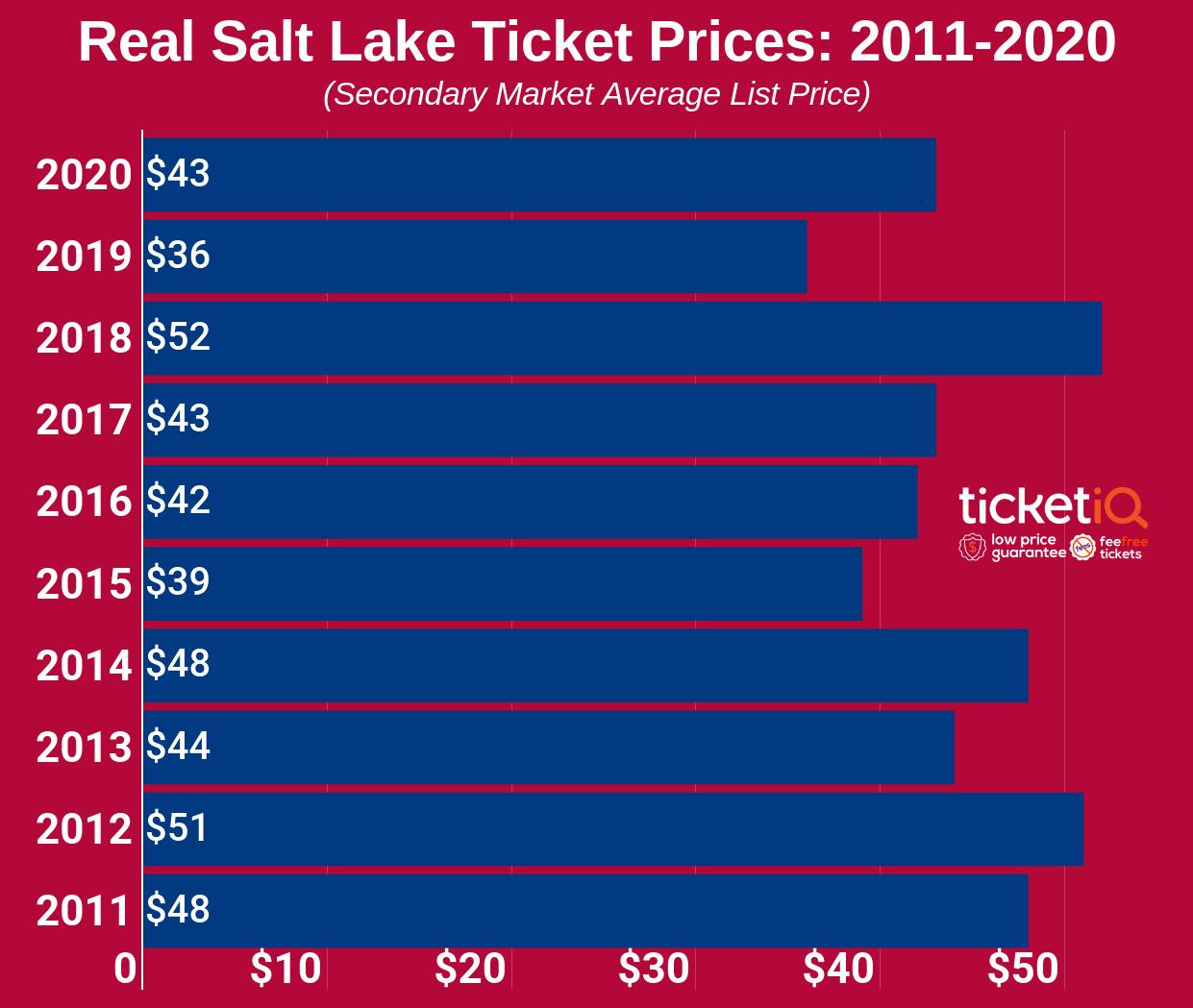 real-salt-lake-2011-2020